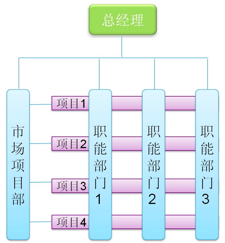 什么叫矩阵型组织结构